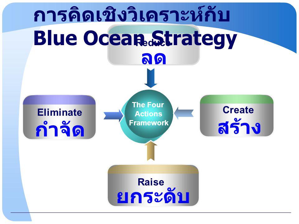 www.themegallery.com กำจัด Raise ยกระดับ Create สร้าง Reduce ลด Eliminate The Four Actions Framework การคิดเชิงวิเคราะห์กับ Blue Ocean Strategy
