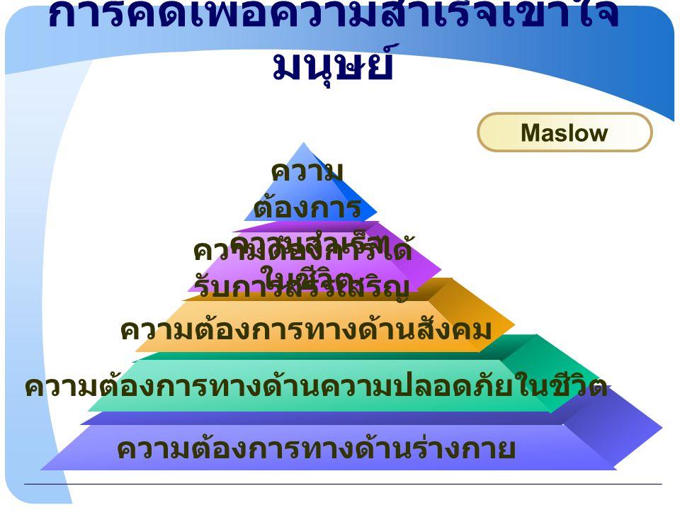 www.themegallery.com การคิดเพื่อความสำเร็จเข้าใจ งาน พอใจในงาน 1 ขยันในงาน 2 มีสมาธิในงาน 3 ประเมินตรวจสอบในงาน 4  มองมิติทางสังคมแบบ อิทธิบาท 4