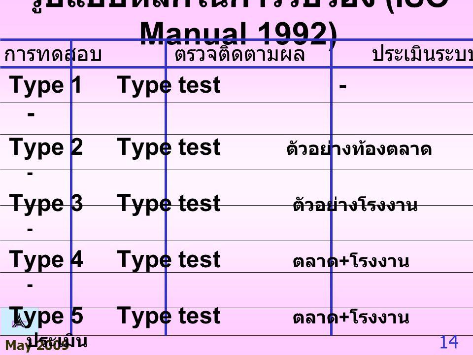 May 2009 14 รูปแบบหลักในการรับรอง (ISO Manual 1992) การทดสอบ ตรวจติดตามผล ประเมินระบบคุณภาพ Type 1 Type test - - Type 2 Type test ตัวอย่างท้องตลาด - Type 3 Type test ตัวอย่างโรงงาน - Type 4 Type test ตลาด + โรงงาน - Type 5 Type test ตลาด + โรงงาน ประเมิน Type 6 - - ประเมิน Type 7 Batch test - - Type 8 100% test - -