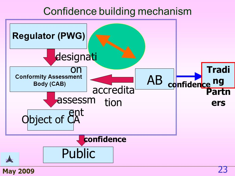 May 2009 23 Public Object of CA Conformity Assessment Body (CAB) AB assessm ent Confidence building mechanism Tradi ng Partn ers confidence Regulator