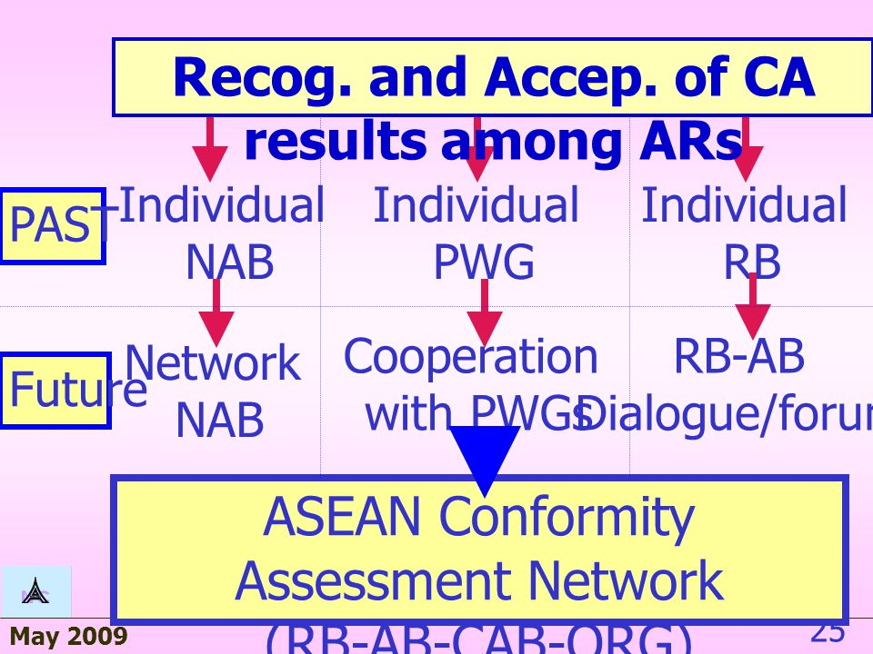 May 2009 25 PAST Future Individual NAB Network NAB Individual PWG Cooperation with PWGs Individual RB RB-AB Dialogue/forum ASEAN Conformity Assessment