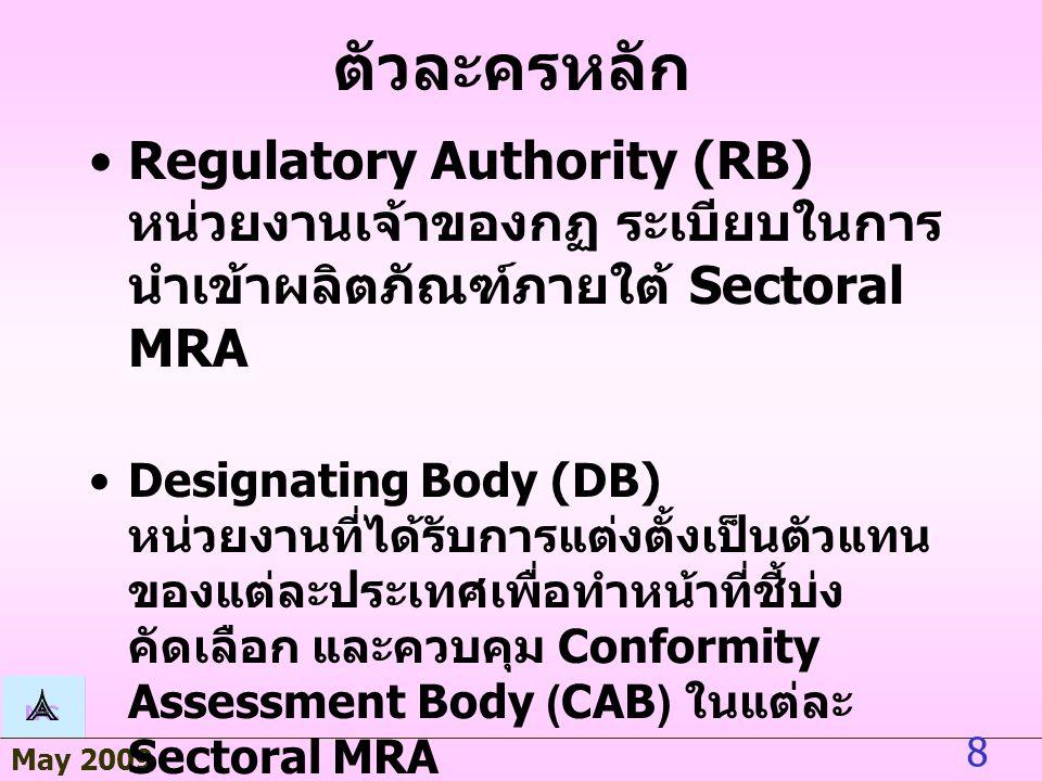 May 2009 8 ตัวละครหลัก Regulatory Authority (RB) หน่วยงานเจ้าของกฏ ระเบียบในการ นำเข้าผลิตภัณฑ์ภายใต้ Sectoral MRA Designating Body (DB) หน่วยงานที่ได้รับการแต่งตั้งเป็นตัวแทน ของแต่ละประเทศเพื่อทำหน้าที่ชี้บ่ง คัดเลือก และควบคุม Conformity Assessment Body (CAB) ในแต่ละ Sectoral MRA