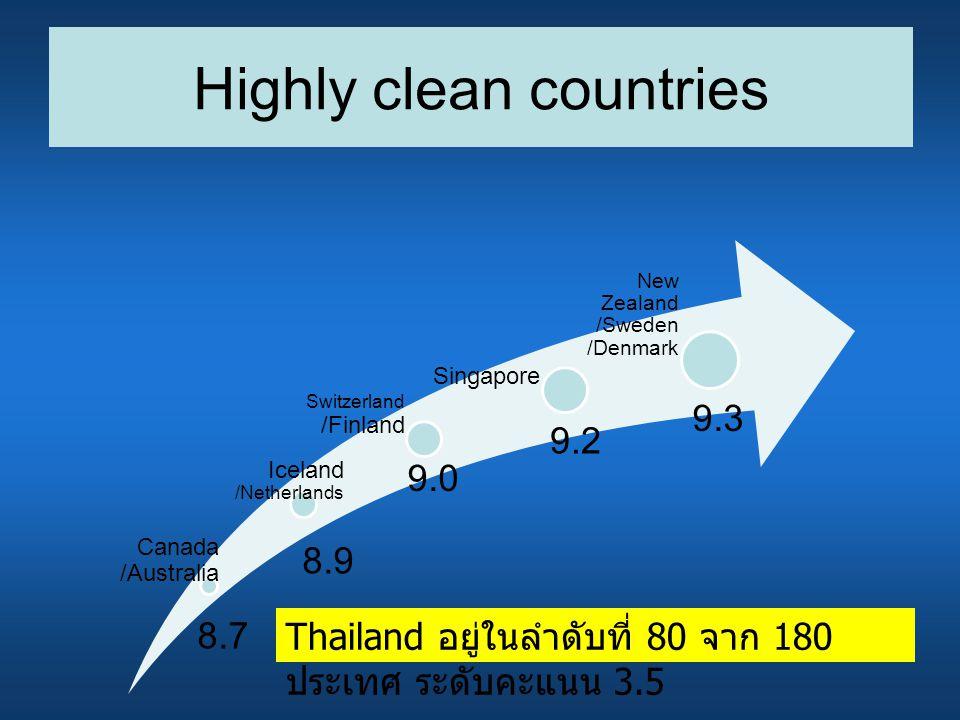Highly clean countries Canada /Australia Iceland /Netherlands Switzerland /Finland Singapore New Zealand /Sweden /Denmark 9.3 9.2 9.0 8.9 8.7 Thailand อยู่ในลำดับที่ 80 จาก 180 ประเทศ ระดับคะแนน 3.5