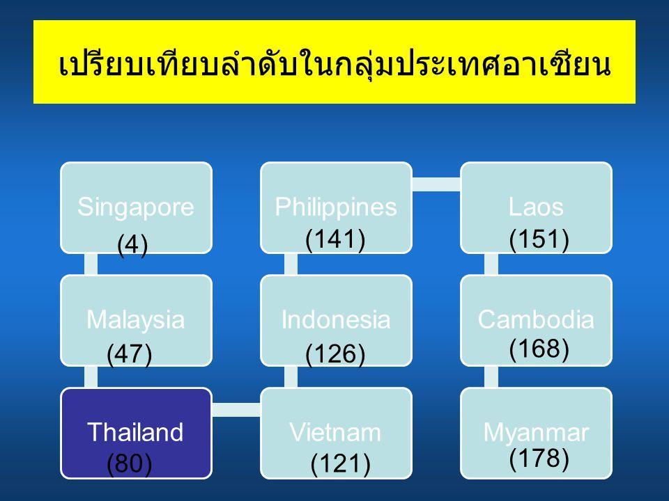 เปรียบเทียบลำดับในกลุ่มประเทศอาเซียน SingaporeMalaysiaThailandVietnamIndonesiaPhilippinesLaosCambodiaMyanmar (178) (168) (151)(141) (126) (121)(80) (47) (4)