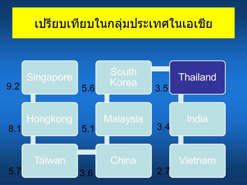 เปรียบเทียบในกลุ่มประเทศในเอเชีย SingaporeHongkongTaiwanChinaMalaysia South Korea ThailandIndiaVietnam 9.2 8.1 5.7 5.6 5.1 3.6 3.5 3.4 2.7