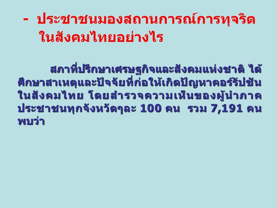 - ประชาชนมองสถานการณ์การทุจริต ในสังคมไทยอย่างไร สภาที่ปรึกษาเศรษฐกิจและสังคมแห่งชาติ ได้ ศึกษาสาเหตุและปัจจัยที่ก่อให้เกิดปัญหาคอร์รัปชัน ในสังคมไทย โดยสำรวจความเห็นของผู้นำภาค ประชาชนทุกจังหวัดๆละ 100 คน รวม 7,191 คน พบว่า