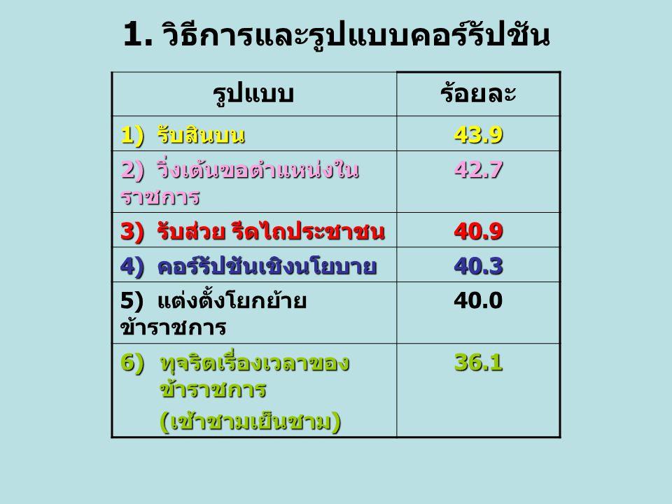 1. วิธีการและรูปแบบคอร์รัปชัน รูปแบบร้อยละ 1) รับสินบน 43.9 2) วิ่งเต้นขอตำแหน่งใน ราชการ 42.7 3) รับส่วย รีดไถประชาชน 40.9 4) คอร์รัปชันเชิงนโยบาย 40