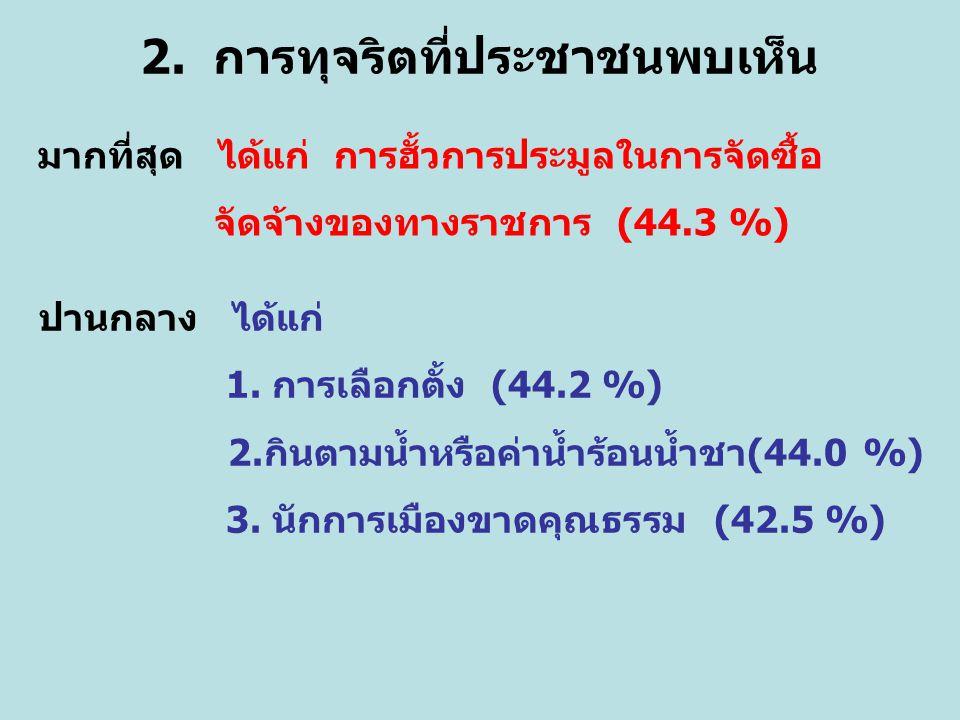 2. การทุจริตที่ประชาชนพบเห็น มากที่สุด ได้แก่ การฮั้วการประมูลในการจัดซื้อ จัดจ้างของทางราชการ (44.3 %) ปานกลาง ได้แก่ 1. การเลือกตั้ง (44.2 %) 2.กินต