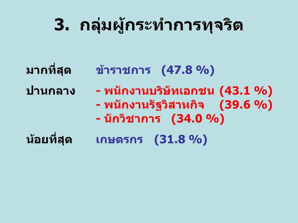 3. กลุ่มผู้กระทำการทุจริต มากที่สุด ข้าราชการ (47.8 %) ปานกลาง- พนักงานบริษัทเอกชน (43.1 %) - พนักงานรัฐวิสาหกิจ (39.6 %) - นักวิชาการ (34.0 %) น้อยที