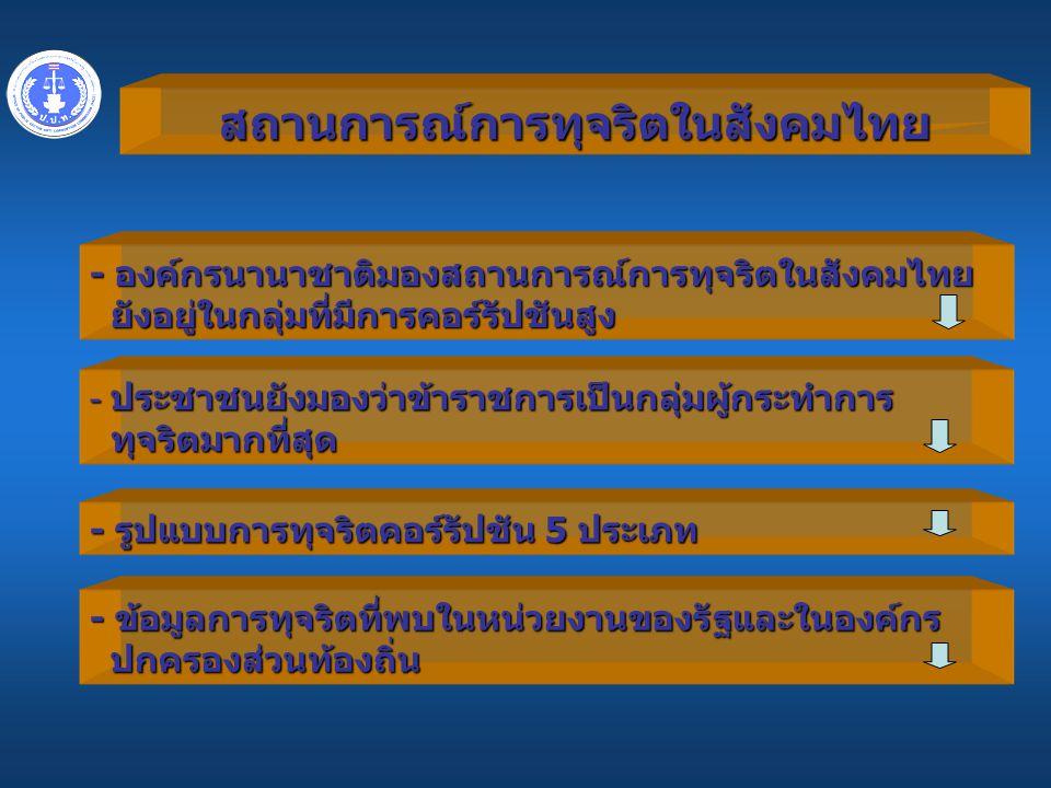สถานการณ์การทุจริตในสังคมไทย - องค์กรนานาชาติมองสถานการณ์การทุจริตในสังคมไทย ยังอยู่ในกลุ่มที่มีการคอร์รัปชันสูง - ประชาชนยังมองว่าข้าราชการเป็นกลุ่มผู้กระทำการ ทุจริตมากที่สุด ทุจริตมากที่สุด - รูปแบบการทุจริตคอร์รัปชัน 5 ประเภท - ข้อมูลการทุจริตที่พบในหน่วยงานของรัฐและในองค์กร ปกครองส่วนท้องถิ่น
