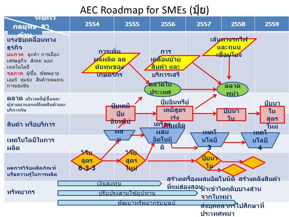AEC Roadmap for SMEs ( ยาดม ) 255425552556255725582559 แรงขับเคลื่อนทาง ธุรกิจ มหภาค ลูกค้า การเมือง เศรษฐกิจ สังคม และ เทคโนโลยี จุลภาค ผู้ซื้อ ซัพพลาย เออร์ คู่แข่ง สินค้าทดแทน การแข่งขัน ตลาด บริเวณที่ผู้ซื้อและ ผู้ขายมาแลกเปลี่ยนสินค้าและ บริการกัน สินค้า หรือบริการ เทคโนโลยีในการ ผลิต ผลการวิจัยผลิตภัณฑ์ หรือความรู้ในการผลิต ทรัพยากร ยาดม ผง เครื่อง บรรจุ หลอด PP ยาดมหลอด ยาดม สเปรย์ กลิ่น สมุนไพร ผสม บรรจุ ขวด เทคโน โลยี 3 เทคโน โลยี 4 เงินลงทุน ปรับปรุงสายโซ่อุปทาน พัฒนาทรัพยากรมนุษย์ การ เคลื่อนย้าย สินค้า และ บริการเสรี เส้นทางรถไฟ เชื่อมโยง ขนส่งสะดวก การเคลื่อนย้าย แรงงาน แรงงานใน ประเทศศูง ตลาดใน ประเทศ ตลาด AE C เปิดร้าน หรือสร้าง ศูนย์กระจาย สินค้า ใน AEC ใช้วัตถุดิบบางส่วนจาก ใน AEC ส่งบุคคลากรไปศึกษาใน ประเทศอาเซียน สรรหา หลอด วิจัย สูตร ระเหย ช้า วิจัย กลิ่น กลยุทธ์ ด้าน ระยะเว ลา
