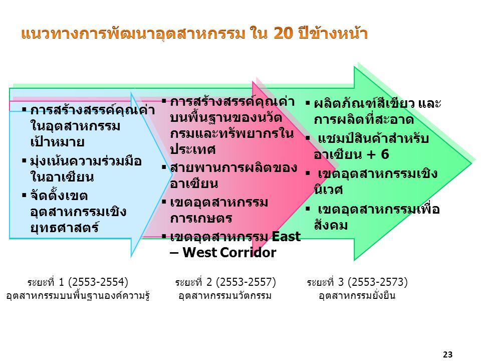 23  การสร้างสรรค์คุณค่า ในอุตสาหกรรม เป้าหมาย  มุ่งเน้นความร่วมมือ ในอาเซียน  จัดตั้งเขต อุตสาหกรรมเชิง ยุทธศาสตร์  การสร้างสรรค์คุณค่า บนพื้นฐานข