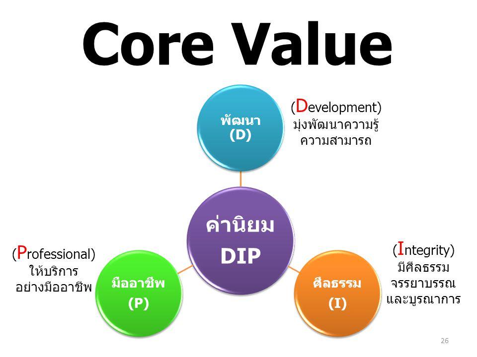 ค่านิยม DIP พัฒนา (D) มืออาชีพ (P) ศีลธรรม (I) 26 Core Value ( D evelopment) มุ่งพัฒนาความรู้ ความสามารถ ( I ntegrity) มีศีลธรรม จรรยาบรรณ และบูรณาการ