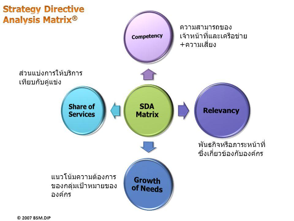 © 2007 BSM.DIP ความสามารถของ เจ้าหน้าที่และเครือข่าย +ความเสี่ยง พันธกิจหรือภาระหน้าที่ ซึ่งเกี่ยวข้องกับองค์กร ส่วนแบ่งการให้บริการ เทียบกับคู่แข่ง แ