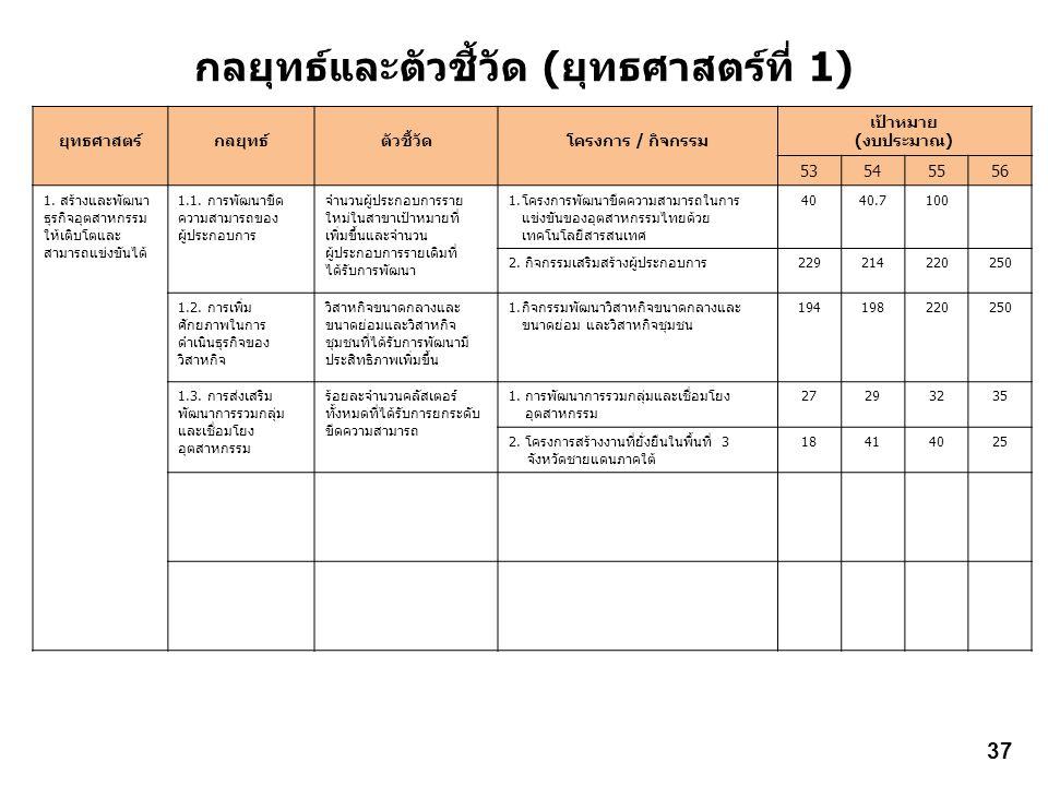 กลยุทธ์และตัวชี้วัด (ยุทธศาสตร์ที่ 1) ยุทธศาสตร์กลยุทธ์ตัวชี้วัดโครงการ / กิจกรรม เป้าหมาย (งบประมาณ) 53545556 1. สร้างและพัฒนา ธุรกิจอุตสาหกรรม ให้เต