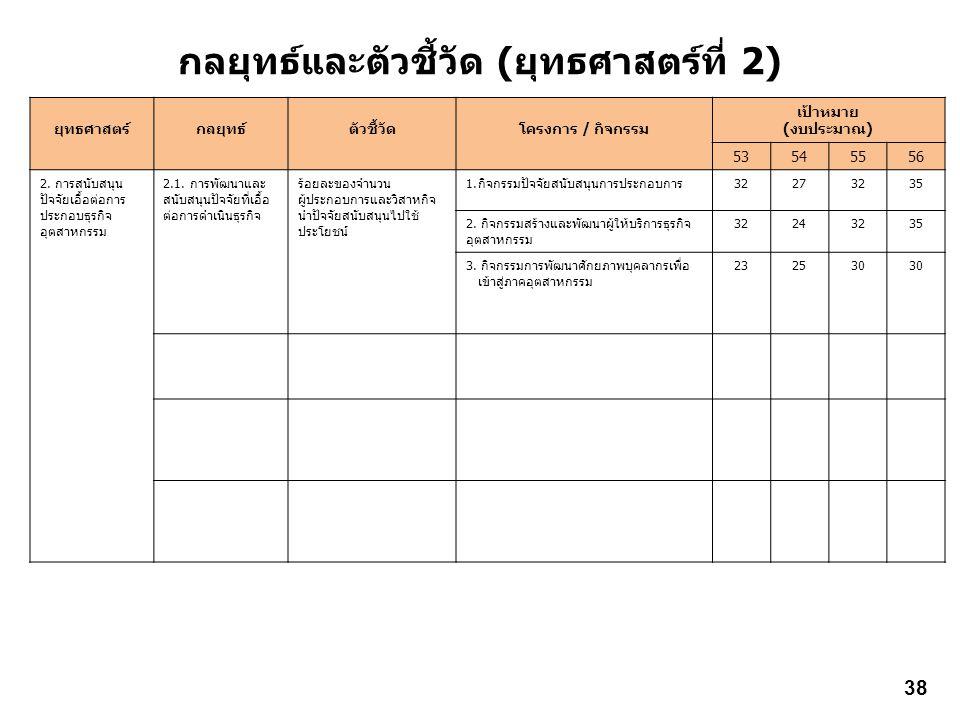 กลยุทธ์และตัวชี้วัด (ยุทธศาสตร์ที่ 2) ยุทธศาสตร์กลยุทธ์ตัวชี้วัดโครงการ / กิจกรรม เป้าหมาย (งบประมาณ) 53545556 2. การสนับสนุน ปัจจัยเอื้อต่อการ ประกอบ