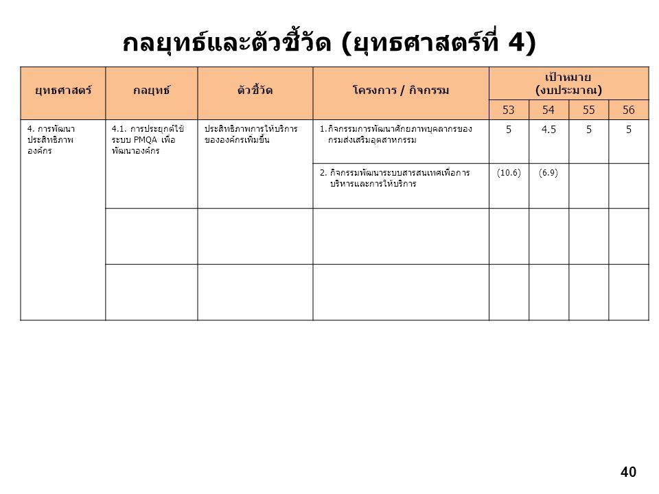 กลยุทธ์และตัวชี้วัด (ยุทธศาสตร์ที่ 4) ยุทธศาสตร์กลยุทธ์ตัวชี้วัดโครงการ / กิจกรรม เป้าหมาย (งบประมาณ) 53545556 4. การพัฒนา ประสิทธิภาพ องค์กร 4.1. การ