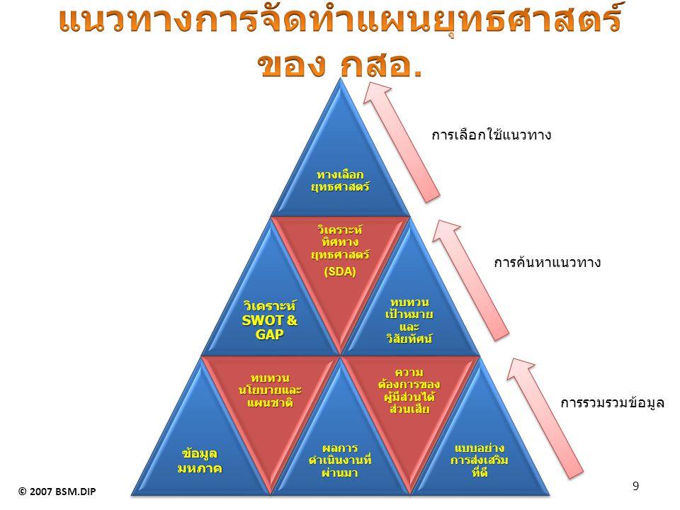 OpportunitiesThreats ภาวะเศรษฐกิจโดยรวม  การรวมตัวทางเศรษฐกิจของภูมิภาคเอเชียมีมากขึ้น  นโยบายการพัฒนาเศรษฐกิจแต่ละประเทศเอื้อต่อการดำเนินธุรกิจของไทย ภาวะเศรษฐกิจโดยรวม  ความเชื่อมั่นนักลงทุนต่างประเทศลงลง อันเนื่องจากความไม่ชัดเจนในด้านกฎมายสิ่งแวดล้อม  สถานการณ์ทางเศรศฐกิจมีความผันผวนและมีความเสี่ยงมากขึ้น  ภาวะการแข่งขันสูงขึ้น ภาคธุรกิจอุตสาหกรรม  รัฐบาลมีนโยบายช่วยเหลือภาคธุรกิจอย่างต่อเนื่อง  ข้อตกลงหุ้นส่วนทางการค้าและการผลิตระหว่างประเทศเปิดโอกาสแก่ วิสาหกิจของไทย  นโยบายการส่งเสริมการลงทุนทั้งในและต่างประเทศ  นโยบายแรงงานเสรีเปิดโอกาสให้ภาคธุรกิจ ภาคธุรกิจอุตสาหกรรม  ต้นทุนปัจจัยการผลิตสูงขึ้น  ความสามารถการแข่งขันของผู้ประกอบการไทยเสื่อมถอยลง ในขณะที่มีคู่แข่งรายใหม่จากต่างประเทศ เพิ่มขึ้นและมีการพัฒนาประสิทธิภาพสูงขึ้น  ทักษะของแรงงานภาคการผลิตยังไม่มีประสิทธิภาพ  ผู้ให้บริการและที่ปรึกษาที่มีความเชี่ยวชาญและมีคุณภาพมีจำนวนไม่พอต่อความต้องการของภาคธุรกิจ  Infrastructure ในด้านวิทยาศาสตร์เทคโนโลยี และ IT ไม่เพียงพอ การเมือง  การเมืองยังไม่มั่นคง ทิศทางนโยบายอาจมีการเปลี่ยนแปลงและไม่แน่นอน สังคมและวัฒนธรรม  สังคมเริ่มเปลี่ยนเป็นสังคมการประกอบการมากขึ้น  ผู้ประกอบการเริ่มให้ความสำคัญกับเรื่องนวัตกรรมเพื่อเอื้อต่อการค้าการ ลงทุนระหว่างประเทศมากขึ้น  สังคมให้ความสำคัญต่อการพัฒนาตนเองเพิ่มขึ้น  สังคมของผู้สูงอายุเพิ่มมากขึ้น สร้างโอกาสทางด้านธุรกิจที่เกี่ยวข้อง ได้มากขึ้น สังคมและวัฒนธรรม  วัฒนธรรมของผู้บริโภคเปลี่ยนแปลงอย่างรวดเร็ว ในด้านความต้องการและวงจรของสินค้าสั้น ส่งผลให้ ยากต่อการกำหนดยุทธศาสตร์และแผนงานในระยะปานกลางและระยะยาว  การเรียกร้องสิทธิต่างๆ มีมากขึ้น  ระบบการศึกษาและกระแสสังคม ทำให้ขาดแคลนบุคลากรที่มีพื้นฐานด้านวิทยาศาสตร์และเทคโนโลยี ตลอดจนขาดแคลนแรงงานสายอาชีพ  สังคมของผู้สูงอายุก่อให้เกิดการขาดแคลนแรงงาน และการเคลื่อนตัวเข้ามาของแรงงานต่างชาติ เทคโนโลยี  ความสะดวกในการเข้าถึงเทคโนโลยีมากขึ้น ก่อให้เกิดประสิทธิภาพความ รวดเร็วและความประหยัด เทคโนโลยี  เทคโนโลยีมีการพัฒนาอย่างรวดเร็ว แต่การเรียนรู้และการปรับตัวทางเทคโนโลยีค่อนข้างช้า ตาม ประเทศคู่แข่งไม่ทัน  ประสิทธิภาพการบริหารจัดการเทคโนโลยียังไม่ดีพอ สิ่งแวดล้อม สร้างโอกาสแก่ผู้ประกอบการใน