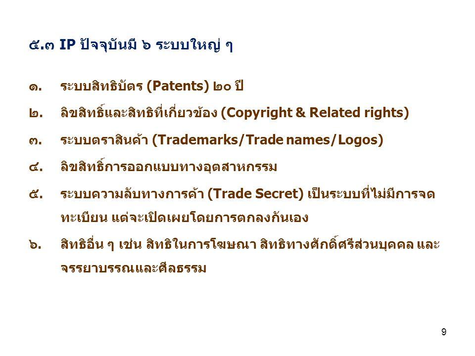 9 ๕.๓ IP ปัจจุบันมี ๖ ระบบใหญ่ ๆ ๑.ระบบสิทธิบัตร (Patents) ๒๐ ปี ๒.ลิขสิทธิ์และสิทธิที่เกี่ยวข้อง (Copyright & Related rights) ๓.ระบบตราสินค้า (Tradem