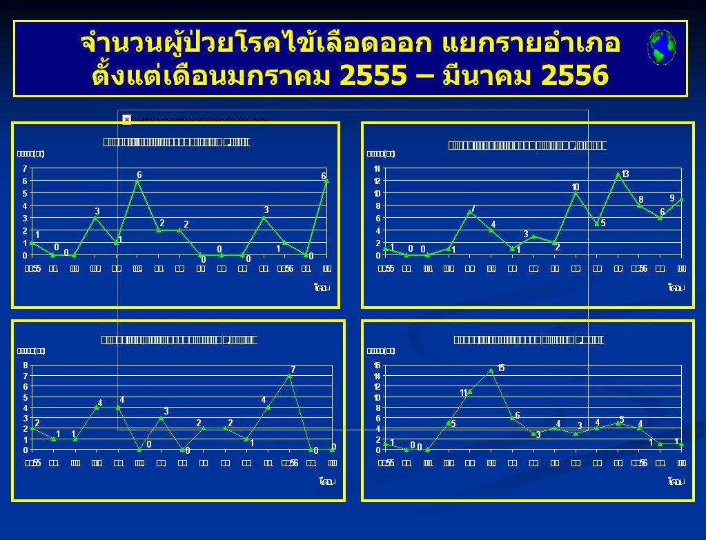 จำนวนผู้ป่วยโรคไข้เลือดออก แยกรายอำเภอ ตั้งแต่เดือนมกราคม 2555 – มีนาคม 2556