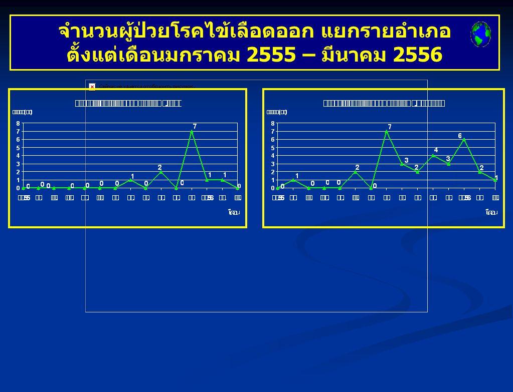 จำนวนผู้ป่วยด้วยโรคไข้เลือดออก จังหวัดตรัง จำแนกเป็นรายเดือน ปี 2556 ( ณ 30 มีนาคม 2556) เปรียบเทียบกับค่ามัธยฐานย้อนหลัง 5 ปี (2551 – 2555)