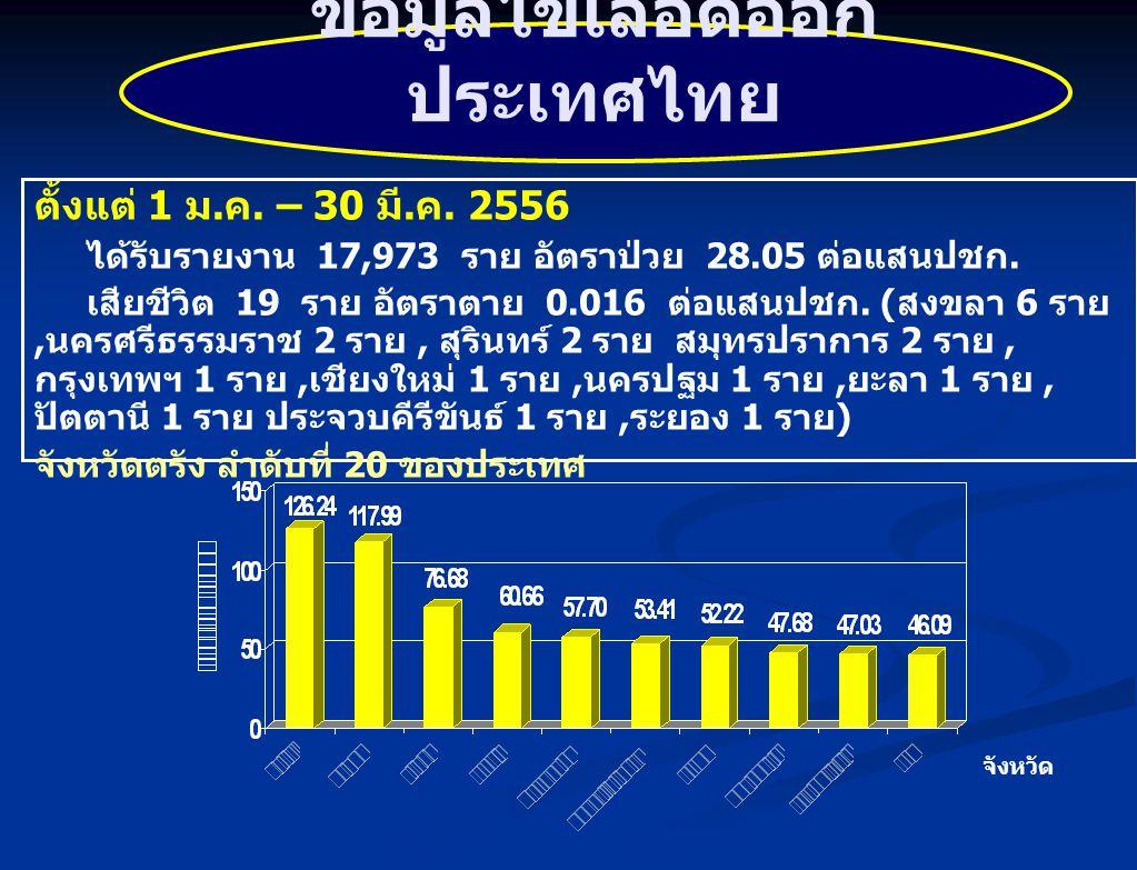 ตั้งแต่ 1 ม. ค. – 30 มี. ค. 2556 ได้รับรายงาน 17,973 ราย อัตราป่วย 28.05 ต่อแสนปชก. เสียชีวิต 19 ราย อัตราตาย 0.016 ต่อแสนปชก. ( สงขลา 6 ราย, นครศรีธร