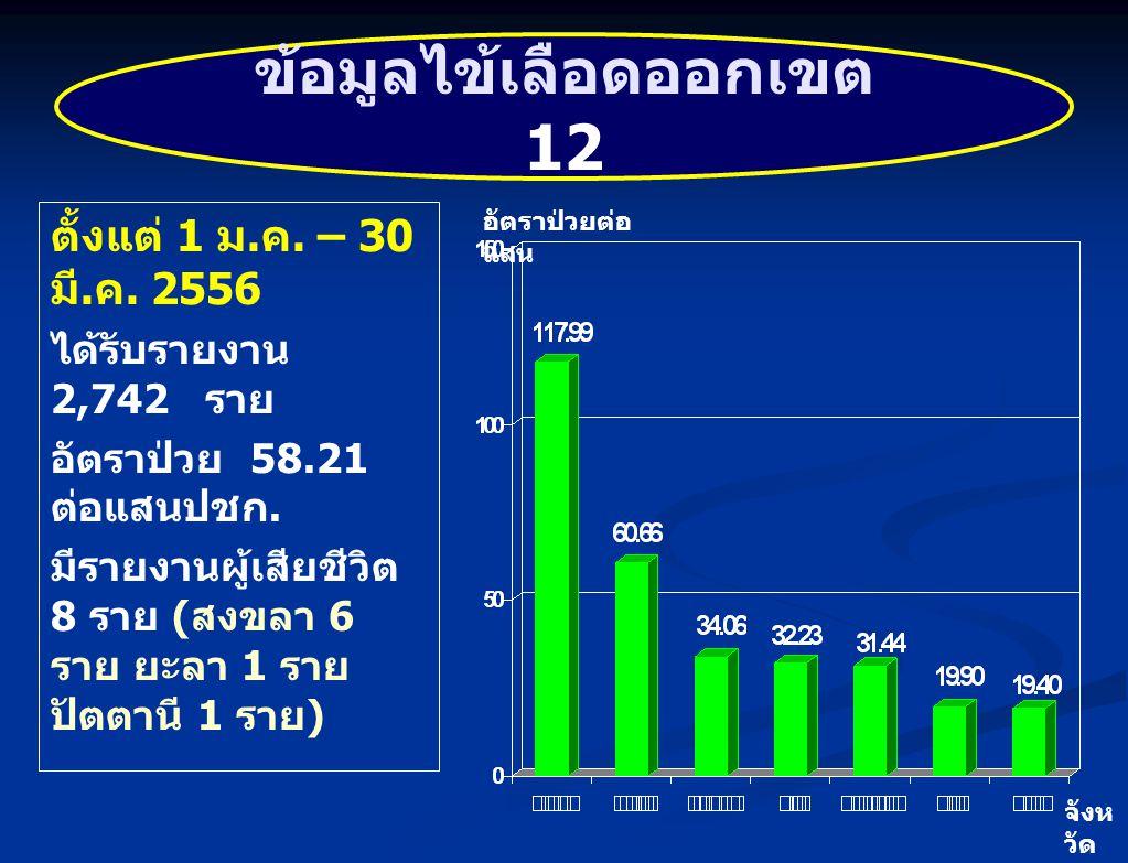 อัตราป่วยไข้เลือดออกจังหวัดตรัง ปีพ. ศ.2535 - 2556