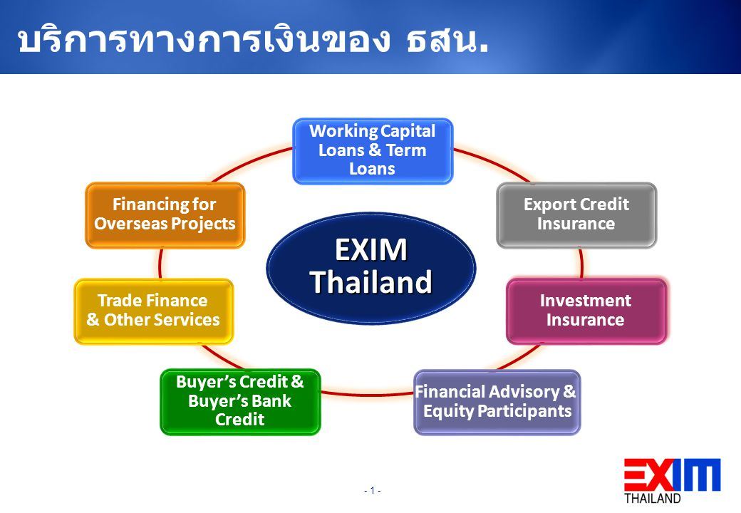 EXIM Thailand Trade Finance & Other Services Working Capital Loans & Term Loans Financial Advisory & Equity Participants Buyer's Credit & Buyer's Bank