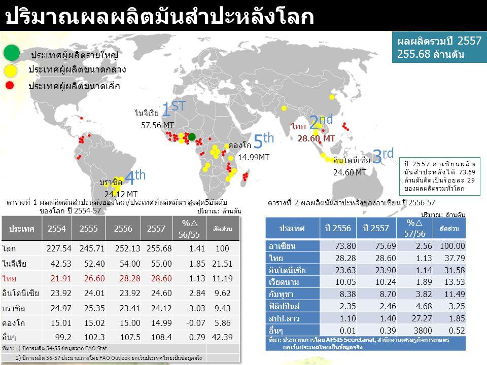 ปริมาณผลผลิตมันสำปะหลังของไทย ผลผลิตรวมปี 2556/57 28.75 ล้านตัน พื้นที่เพาะปลูกมัน สำปะหลังของไทยปี การผลิต 2556/57 ที่มา: 1) ปี 56 ผลสำรวจเบื้องต้นจากสศก.