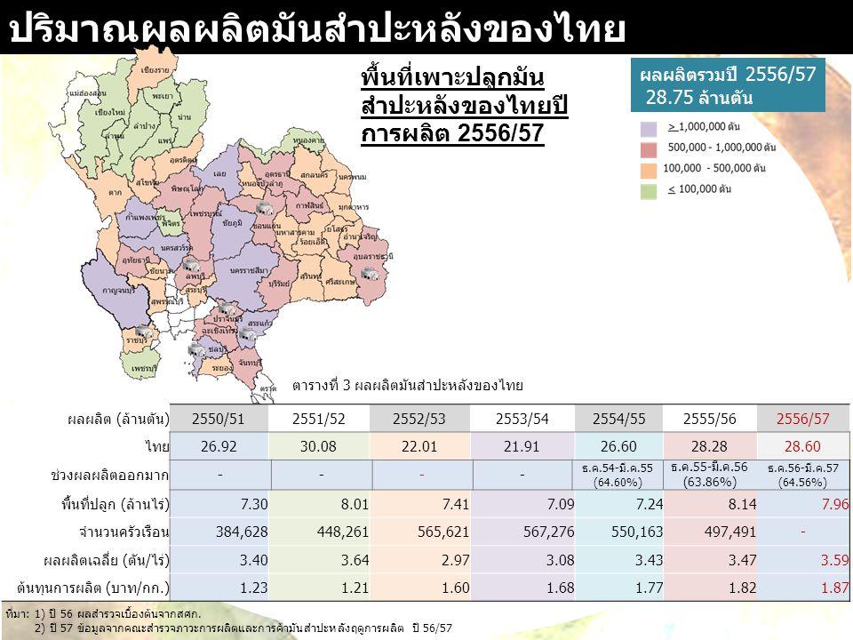 การส่งออกมันสำปะหลังไทย 0 87,245 ล้านบาท 77,947 ล้านบาท รูปที่1.