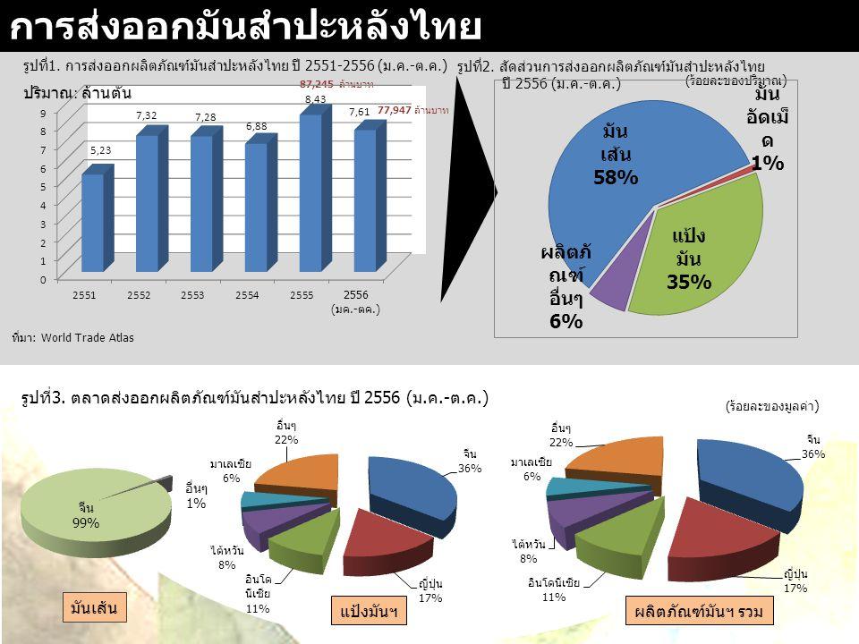 การส่งออกมันสำปะหลังไทย 0 87,245 ล้านบาท 77,947 ล้านบาท รูปที่1. การส่งออกผลิตภัณฑ์มันสำปะหลังไทย ปี 2551-2556 (ม.ค.-ต.ค.) ปริมาณ : ล้านตัน รูปที่2. ส