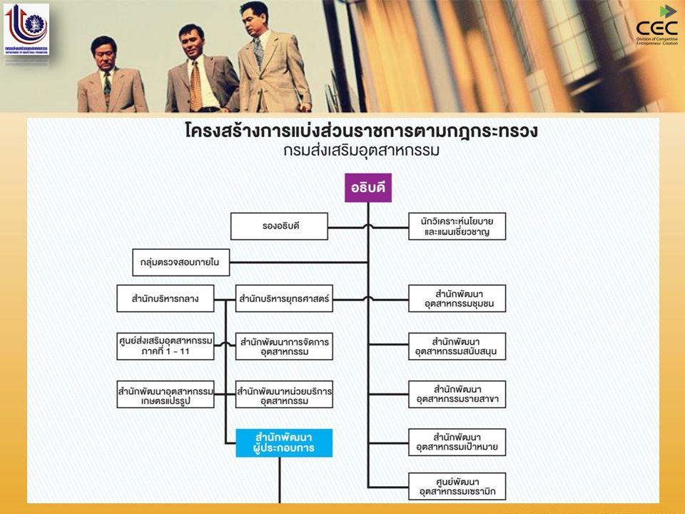 การพัฒนาอุตสาหกรรมขนาดกลางและขนาดย่อม (SMI)