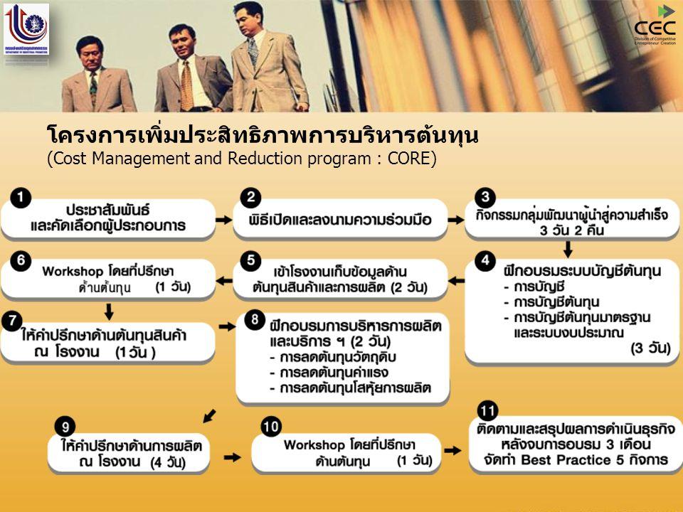 โครงการเพิ่มประสิทธิภาพการบริหารต้นทุน (Cost Management and Reduction program : CORE)