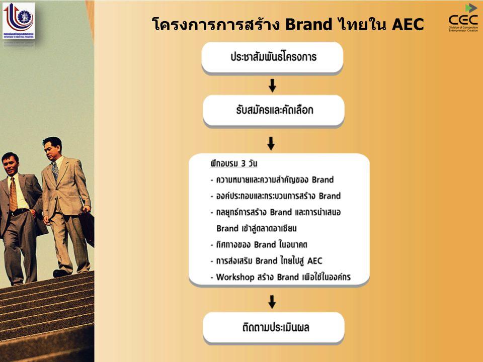โครงการการสร้าง Brand ไทยใน AEC