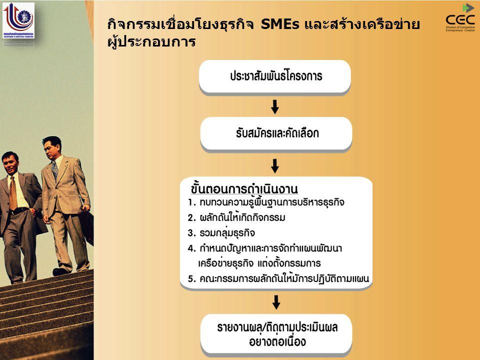 กิจกรรมเชื่อมโยงธุรกิจ SMEs และสร้างเครือข่าย ผู้ประกอบการ
