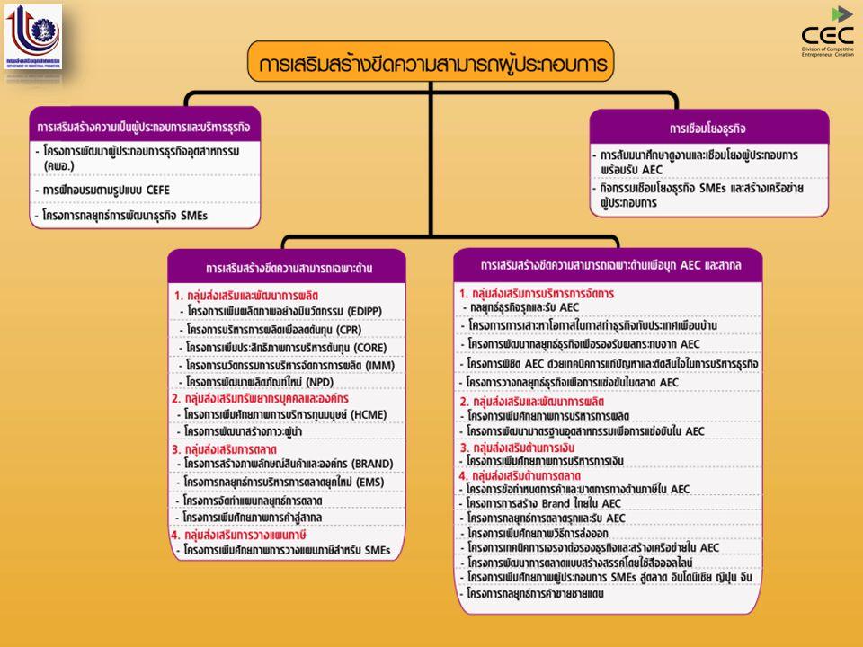 โครงการเพิ่มประสิทธิภาพบริหารการผลิตเพื่อลดต้นทุน (Cost reduction Program to Reinforce operation management : CPR)