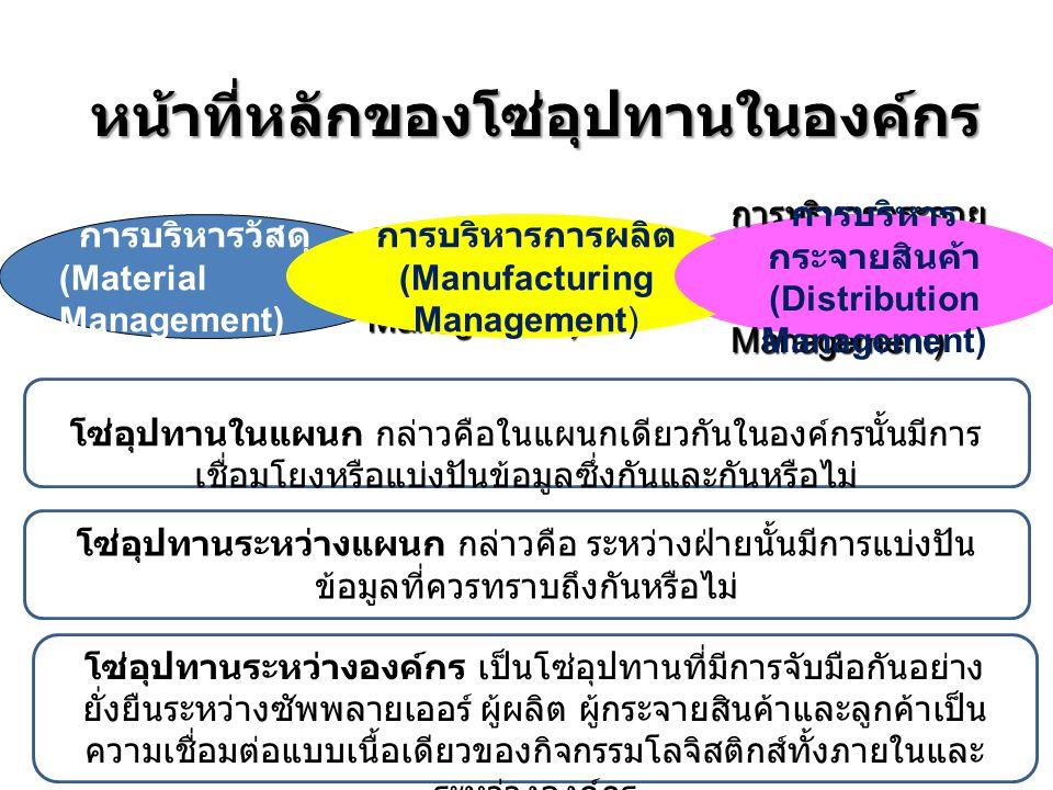 หน้าที่หลักของโซ่อุปทานในองค์กร การบริหารการผลิต (Manufacturing Management) การบริหารกระจาย สินค้า (Distribution Management) การบริหารวัสดุ (Material Management) การบริหารการผลิต (Manufacturing Management) การบริหาร กระจายสินค้า (Distribution Management) โซ่อุปทานในแผนก กล่าวคือในแผนกเดียวกันในองค์กรนั้นมีการ เชื่อมโยงหรือแบ่งปันข้อมูลซึ่งกันและกันหรือไม่ โซ่อุปทานระหว่างแผนก กล่าวคือ ระหว่างฝ่ายนั้นมีการแบ่งปัน ข้อมูลที่ควรทราบถึงกันหรือไม่ โซ่อุปทานระหว่างองค์กร เป็นโซ่อุปทานที่มีการจับมือกันอย่าง ยั่งยืนระหว่างซัพพลายเออร์ ผู้ผลิต ผู้กระจายสินค้าและลูกค้าเป็น ความเชื่อมต่อแบบเนื้อเดียวของกิจกรรมโลจิสติกส์ทั้งภายในและ ระหว่างองค์กร