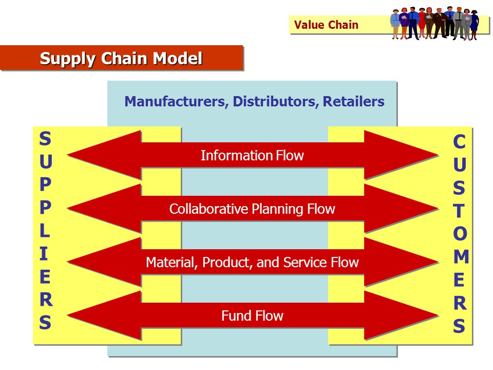 Value Chain Information Flow Collaborative Planning Flow Material, Product, and Service Flow Fund Flow SUPPLIERSSUPPLIERS CUSTOMERSCUSTOMERS Manufacturers, Distributors, Retailers Supply Chain Model