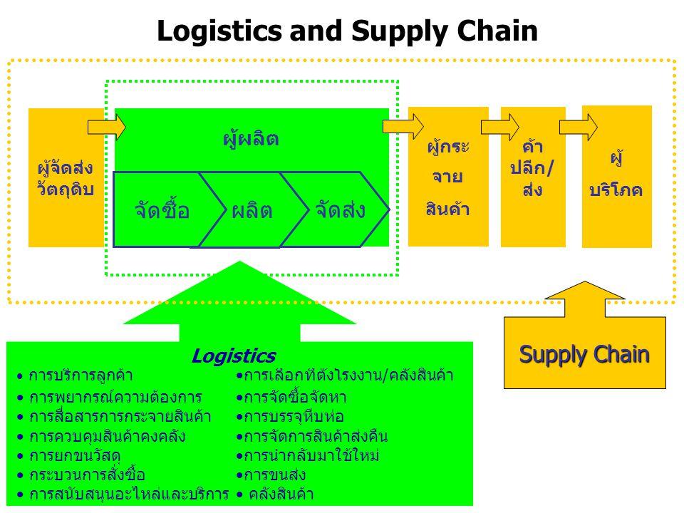 Logistics and Supply Chain  การบริการลูกค้า  การพยากรณ์ความต้องการ  การสื่อสารการกระจายสินค้า  การควบคุมสินค้าคงคลัง  การยกขนวัสดุ  กระบวนการสั่งซื้อ  การสนับสนุนอะไหล่และบริการ  การเลือกที่ตั้งโรงงาน/คลังสินค้า  การจัดซื้อจัดหา  การบรรจุหีบห่อ  การจัดการสินค้าส่งคืน  การนำกลับมาใช้ใหม่  การขนส่ง  คลังสินค้า Logistics ผู้จัดส่ง วัตถุดิบ ผู้กระ จาย สินค้า ค้า ปลีก / ส่ง ผู้ บริโภค ผู้ผลิต จัดส่ง ผลิต จัดซื้อ Supply Chain