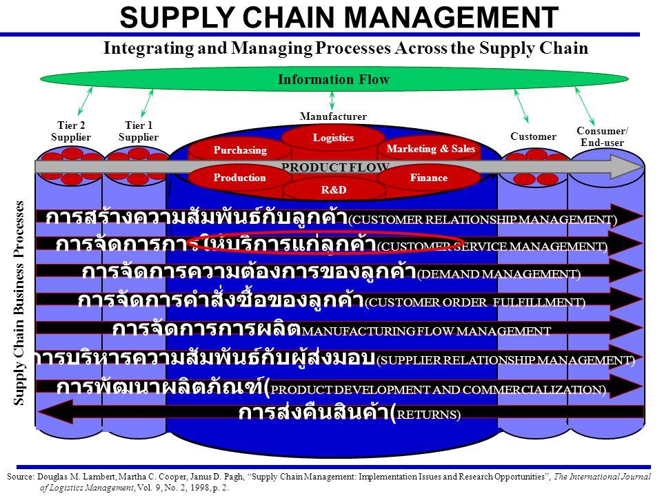 Supply Chain Business Processes Tier 1 Supplier Tier 2 Supplier SUPPLY CHAIN MANAGEMENT Integrating and Managing Processes Across the Supply Chain Logistics Purchasing Marketing & Sales R&D Customer Consumer/ End-user การสร้างความสัมพันธ์กับลูกค้า (CUSTOMER RELATIONSHIP MANAGEMENT) การจัดการการให้บริการแก่ลูกค้า (CUSTOMER SERVICE MANAGEMENT) การจัดการความต้องการของลูกค้า (DEMAND MANAGEMENT) การจัดการคำสั่งซื้อของลูกค้า (CUSTOMER ORDER FULFILLMENT) การจัดการการผลิต MANUFACTURING FLOW MANAGEMENT การบริหารความสัมพันธ์กับผู้ส่งมอบ (SUPPLIER RELATIONSHIP MANAGEMENT) การพัฒนาผลิตภัณฑ์ ( PRODUCT DEVELOPMENT AND COMMERCIALIZATION) การส่งคืนสินค้า ( RETURNS) PRODUCT FLOW Production Finance Manufacturer Information Flow Source: Douglas M.