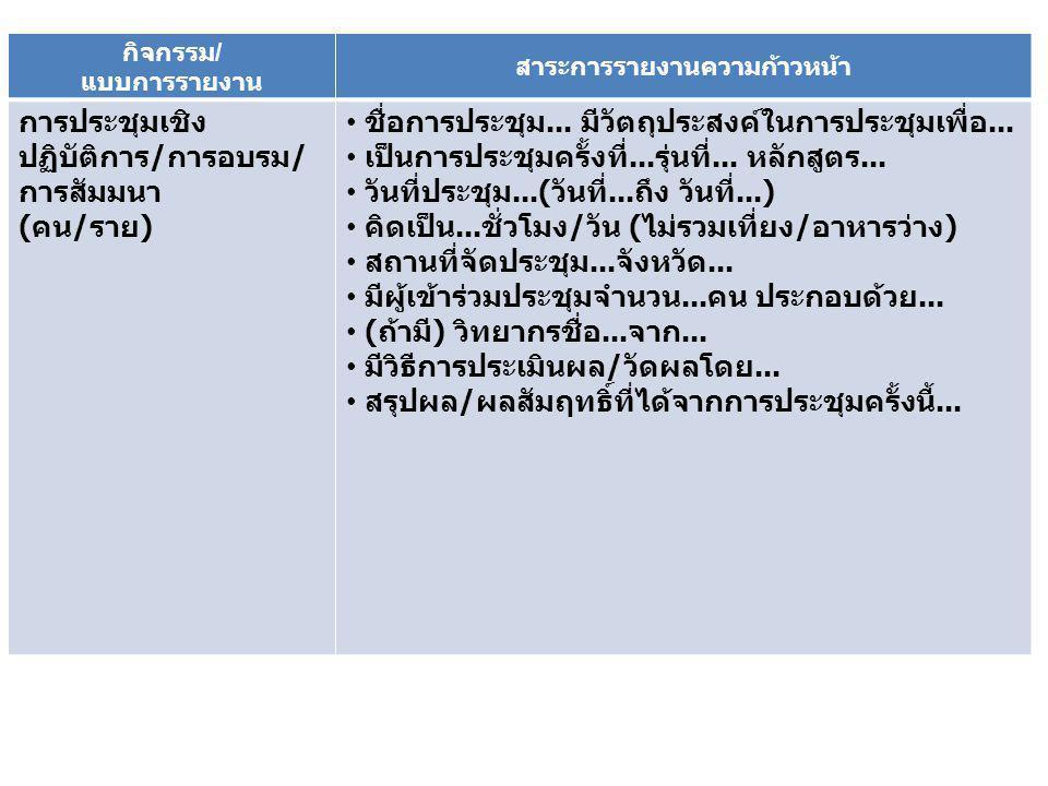 กิจกรรม / แบบการรายงาน สาระการรายงานความก้าวหน้า การประชุมเชิง ปฏิบัติการ / การอบรม / การสัมมนา ( คน / ราย ) ชื่อการประชุม...