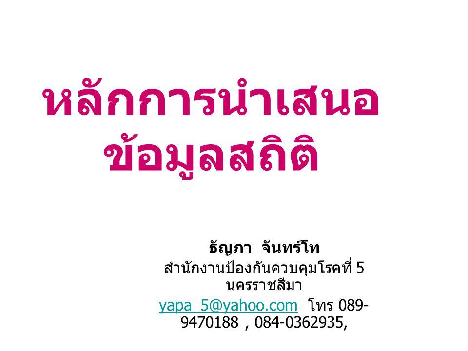 หลักการนำเสนอ ข้อมูลสถิติ ธัญภา จันทร์โท สำนักงานป้องกันควบคุมโรคที่ 5 นครราชสีมา yapa_5@yahoo.comyapa_5@yahoo.com โทร 089- 9470188, 084-0362935,