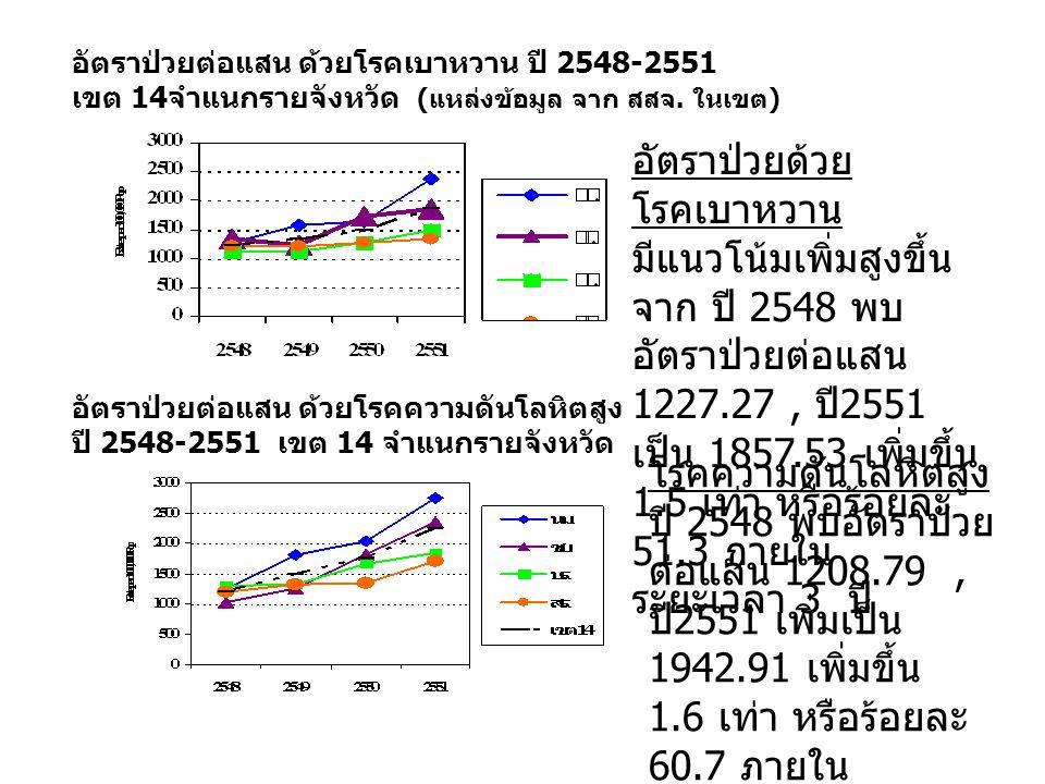 อัตราป่วยต่อแสน ด้วยโรคเบาหวาน ปี 2548-2551 เขต 14จำแนกรายจังหวัด (แหล่งข้อมูล จาก สสจ. ในเขต) อัตราป่วยต่อแสน ด้วยโรคความดันโลหิตสูง ปี 2548-2551 เขต