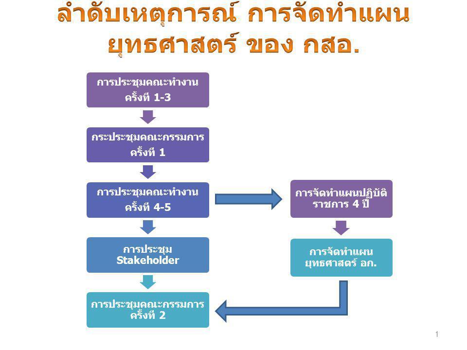 1 การประชุมคณะทำงาน ครั้งที 1-3 กระประชุมคณะกรรมการ ครั้งที 1 การประชุมคณะทำงาน ครั้งที 4-5 การประชุม Stakeholder การประชุมคณะกรรมการ ครั้งที 2 การจัดทำแผนปฏิบัติ ราชการ 4 ปี การจัดทำแผน ยุทธศาสตร์ อก.