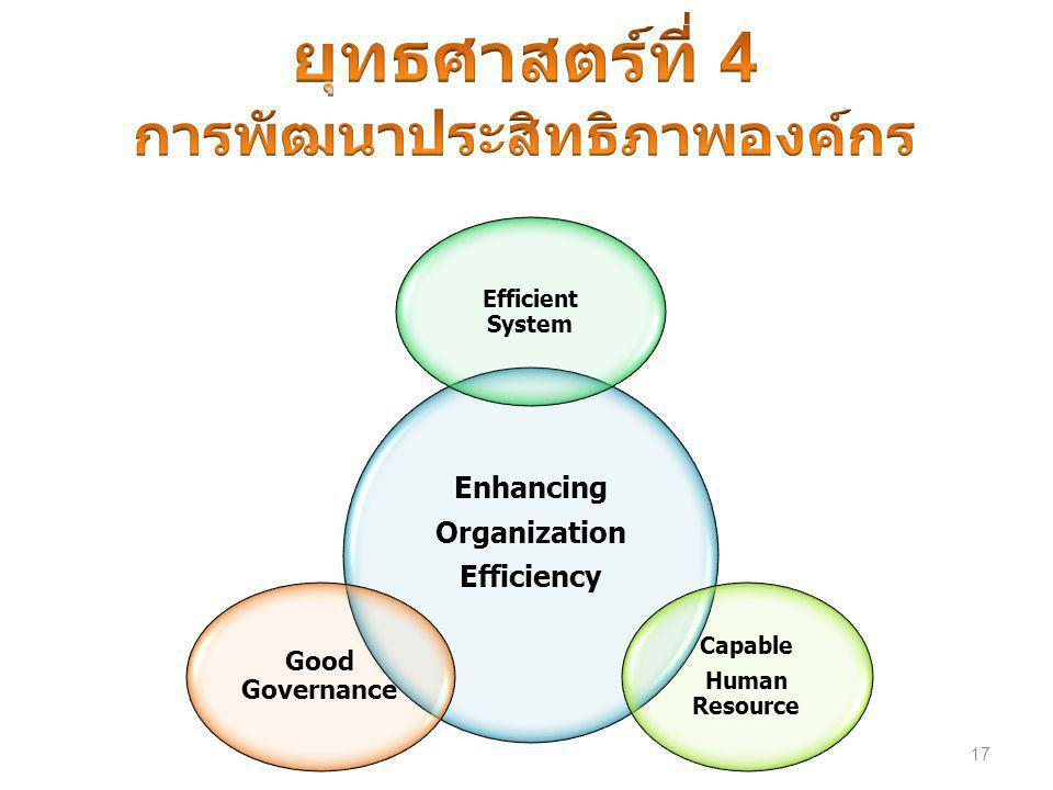 17 Enhancing Organization Efficiency Efficient System Capable Human Resource Good Governance