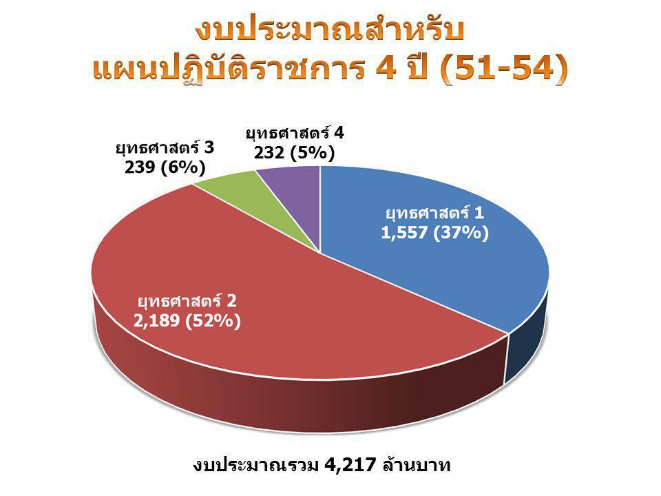 งบประมาณรวม 4,217 ล้านบาท ยุทธศาสตร์ 4 232 (5%)