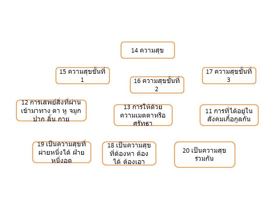 14 ความสุข 19 เป็นความสุขที่ ผ่ายหนึ่งได้ ฝ่าย หนึ่งอด 18 เป็นความสุข ที่ต้องหา ต้อง ได้ ต้องเอา 17 ความสุขชั้นที่ 3 16 ความสุขชั้นที่ 2 15 ความสุขชั้นที่ 1 13 การให้ด้วย ความเมตตาหรือ ศรัทธา 11 การที่ได้อยู่ใน สังคมเกื้อกูลกัน 12 การเสพย์สิ่งที่ผ่าน เข้ามาทาง ตา หู จมูก ปาก ลิ้น กาย 20 เป็นความสุข ร่วมกัน