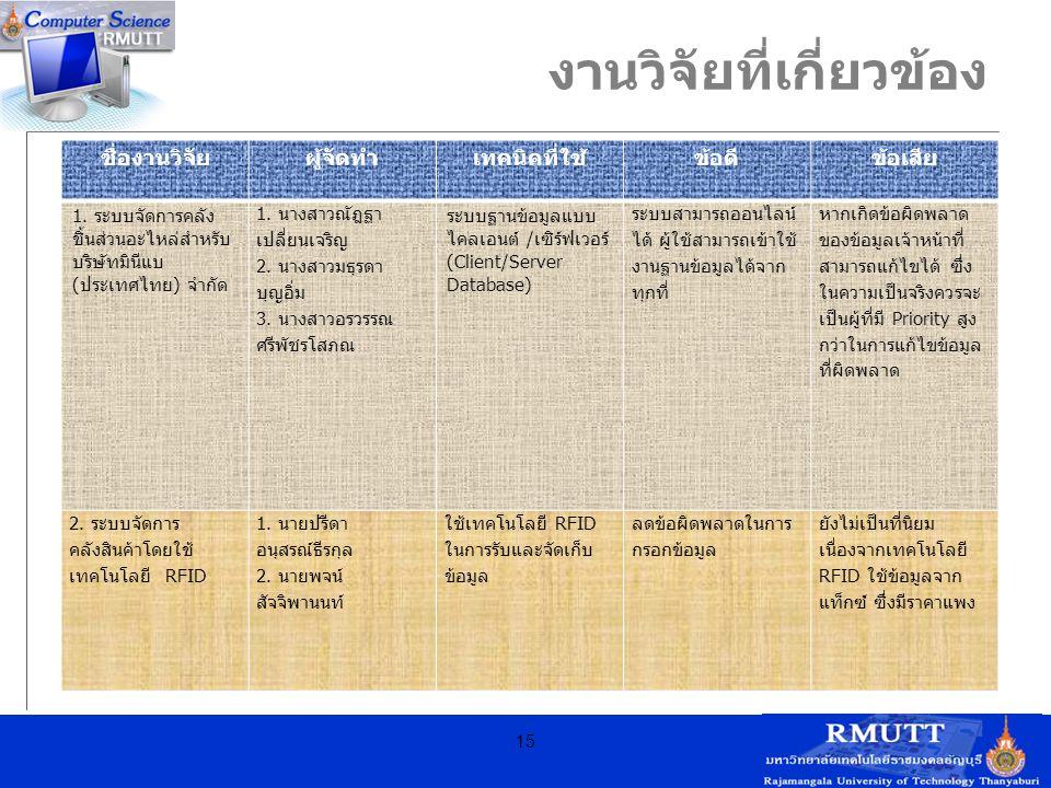 งานวิจัยที่เกี่ยวข้อง ชื่องานวิจัยผู้จัดทำเทคนิคที่ใช้ข้อดีข้อเสีย 1. ระบบจัดการคลัง ชิ้นส่วนอะไหล่สำหรับ บริษัทมินีแบ ( ประเทศไทย ) จำกัด 1. นางสาวณั