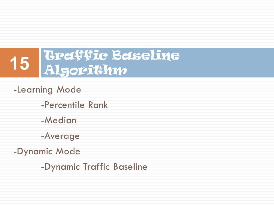 -Learning Mode -Percentile Rank -Median -Average -Dynamic Mode -Dynamic Traffic Baseline Traffic Baseline Algorithm 15