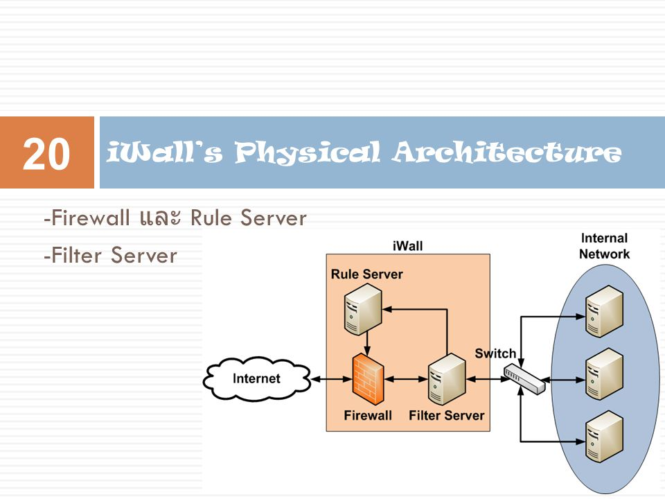 -Firewall และ Rule Server -Filter Server iWall's Physical Architecture 20
